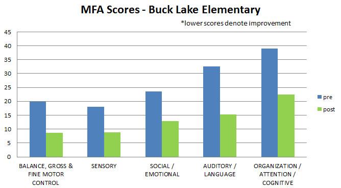 bucklake-MFA