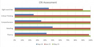 CRI assessment