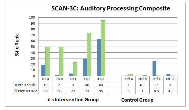 SCANC-3
