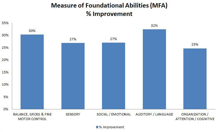 percent-overall-MFA