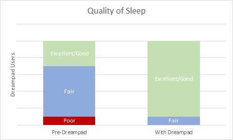 Dreampad Quality of Sleep Graph