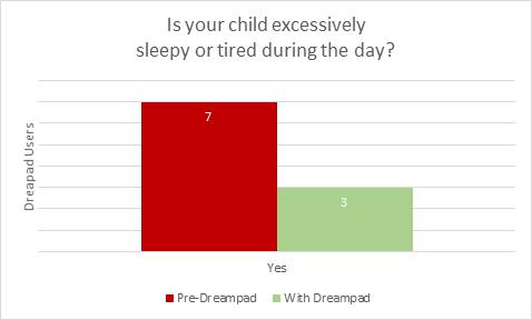 Dreampad Sleep Graph