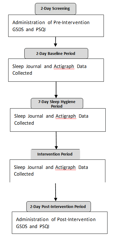 Figure 2. Flowchart illustrating the sequence of outcome administration. Note. GSDS = General Sleep Disturbance Scale; PSQI = Pittsburgh sleep quality index.