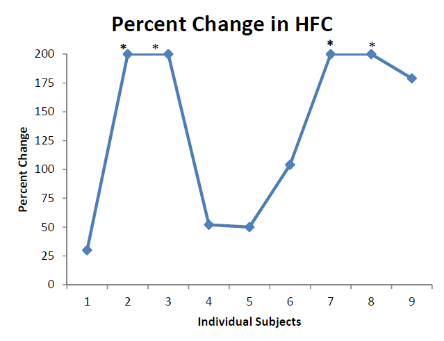 Figure 2: Percent change (pre‐ vs. during Dreampad use) in HFC in 9 subjects who showed improved HFC during Dreampad use, when compared to baseline (without the Dreampad; 30%, 200+%, 200+%, 52%, 50%, 104%, 200+%, 200+%, 179% percent improvement, respectively) Note: '*' denotes values greater than 200%.
